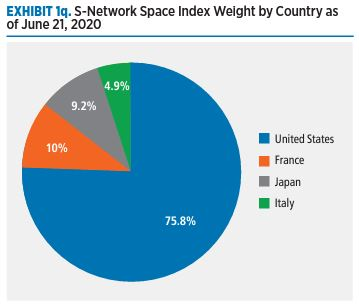 S-Network Space Index Weight by Country as of June 21, 2020