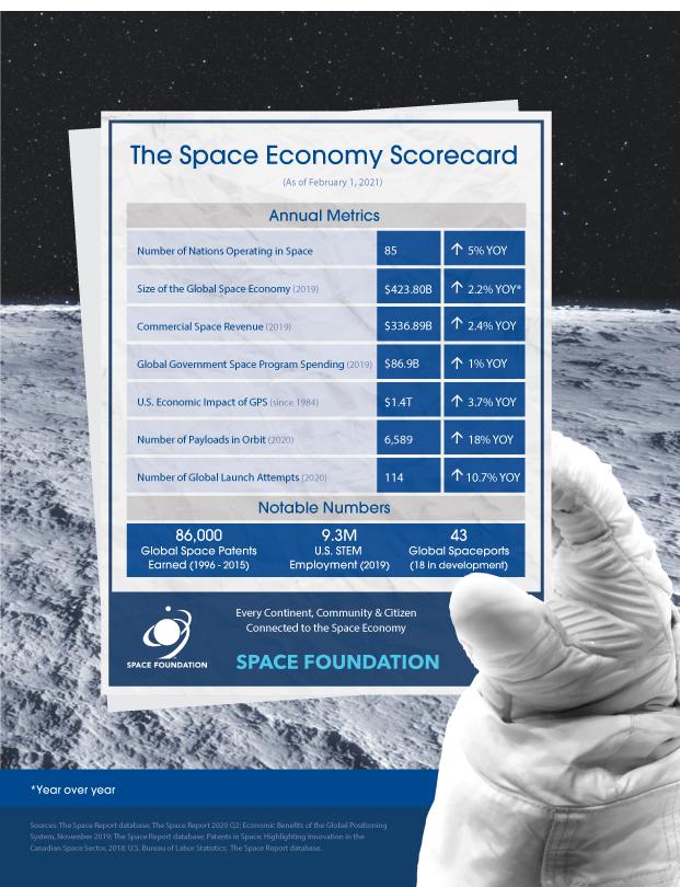 2021 Space Economy Scorecard
